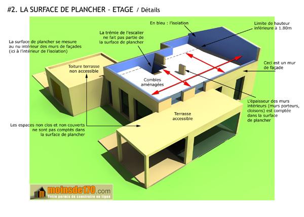 La surface de plancher de l'étage d'une maison